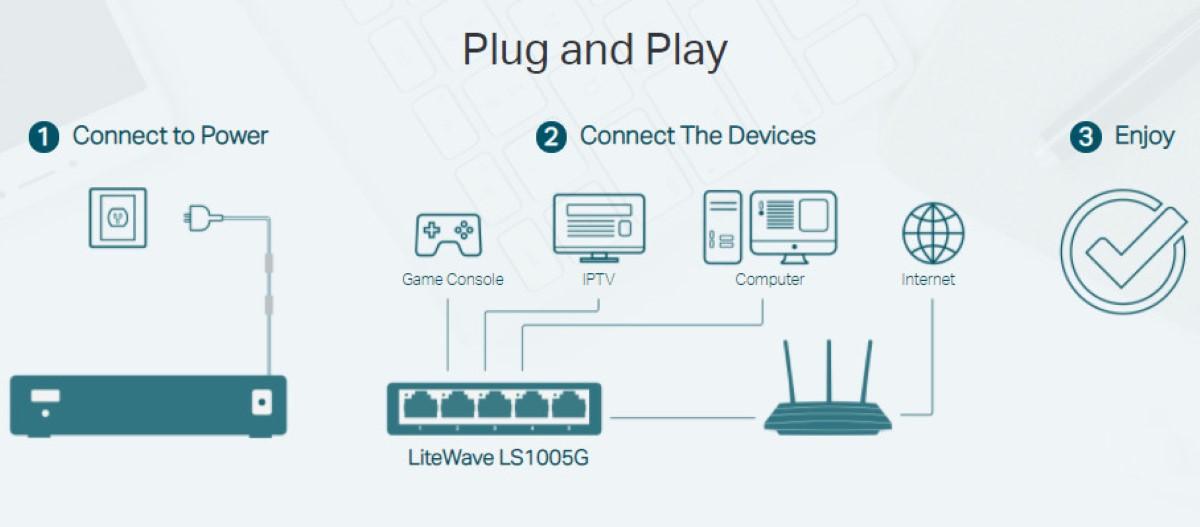 Switch TP-Link LS1005G 5 Port 10/100/1000Mbps dễ dàng sử dụng