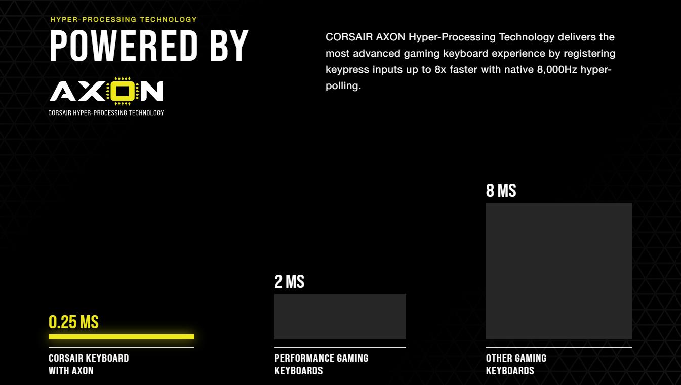 Bàn phím Corsair K70 TKL RGB Champion (USB/Speed sw) có tốc độ phản hồi siêu nhanh