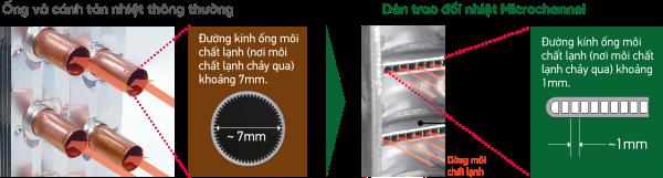 Điều hòa nhiệt độ 1 chiều Daikin Inverter 9000BTU FTKA25VAVMV/RKA25VAVMV 5