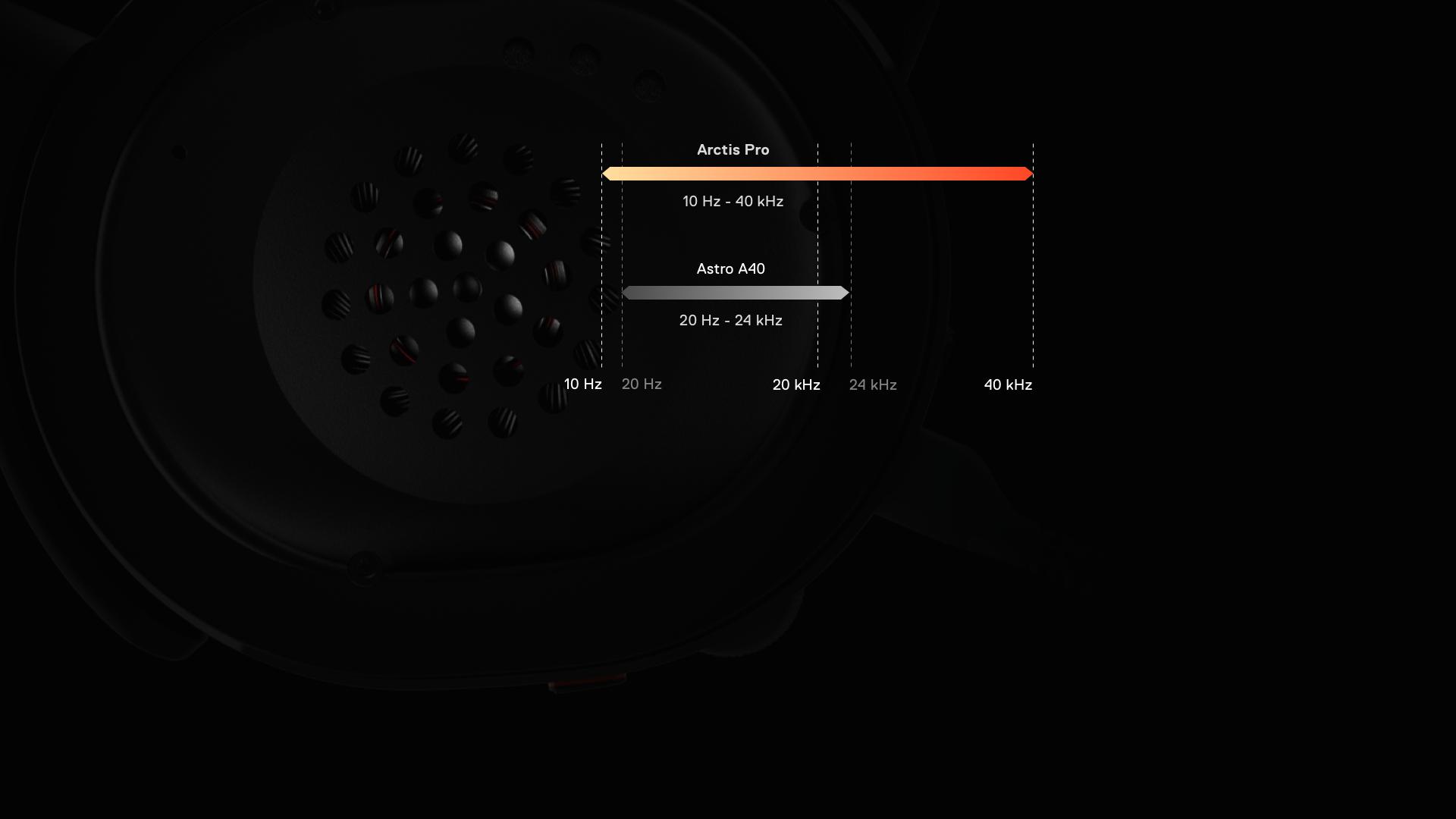 Tai nghe SteelSeries Arctis Pro+GameDAC 61453 trang bị driver loa sống động