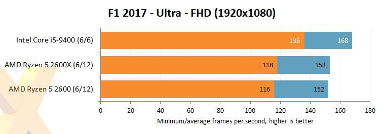CPU Intel Core i5-9400