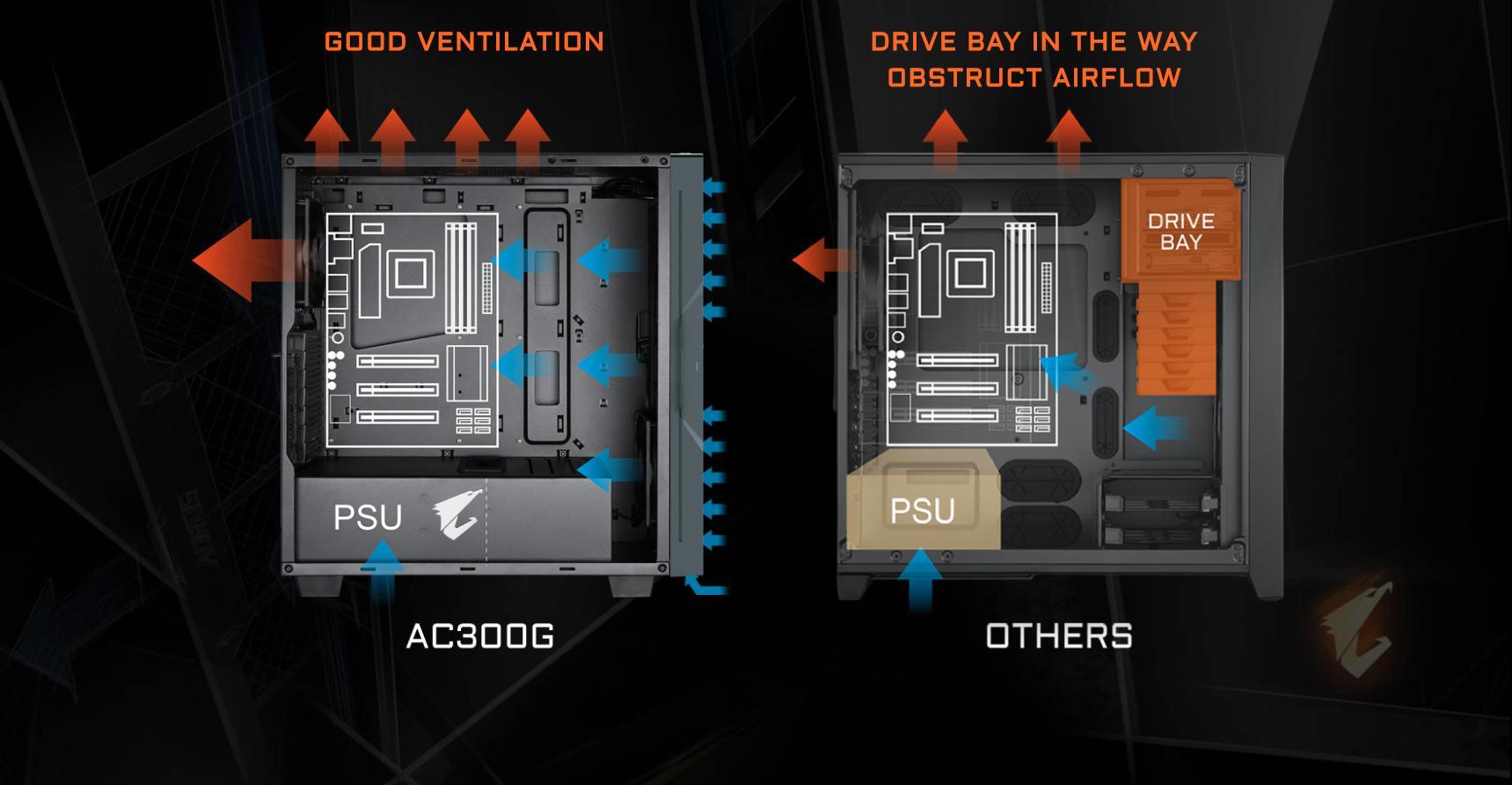 Vỏ Case Gigabyte GB-AC300G Tempered Glass Gaming (Mid Tower/Màu Đen/Led RGB) tối ưu hoá luồng gió thổi