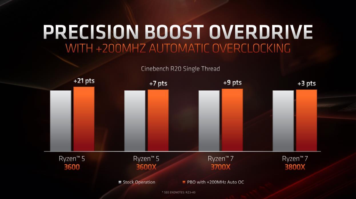 CPU AMD Ryzen 7 3800X