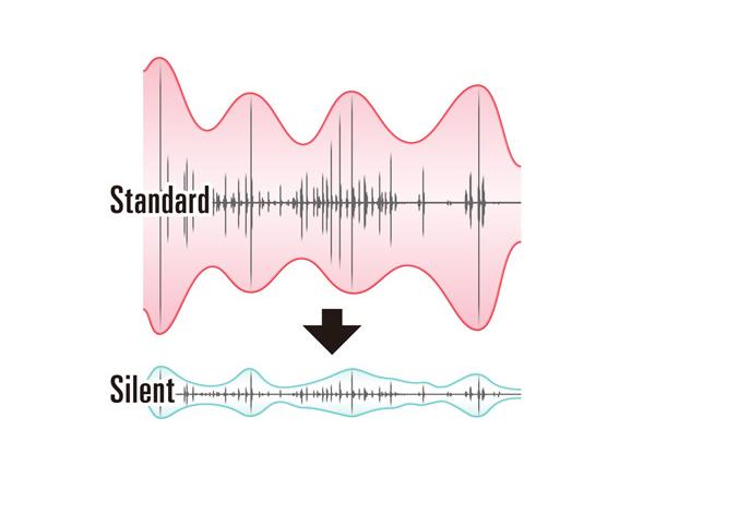 Độ ồn của Bàn phím cơ Realforce R2 Silent - Mechanical Topre 55gram switch TKL White R2TLS-US5-IV