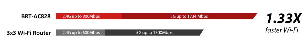 Router wifi ASUS BRT-AC828 (Chuẩn Doanh Nghiệp) AC2600 MU-MIMO, 2 cổng WAN VPN, bảo vệ mạng AiProtection 1