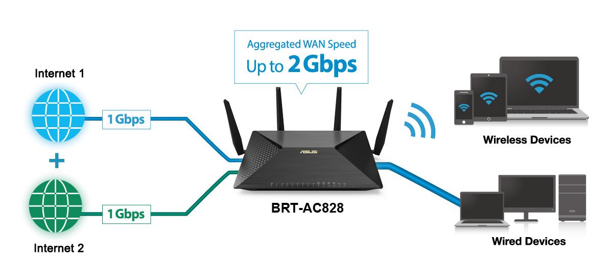 Router wifi ASUS BRT-AC828 (Chuẩn Doanh Nghiệp) AC2600 MU-MIMO, 2 cổng WAN VPN, bảo vệ mạng AiProtection 3