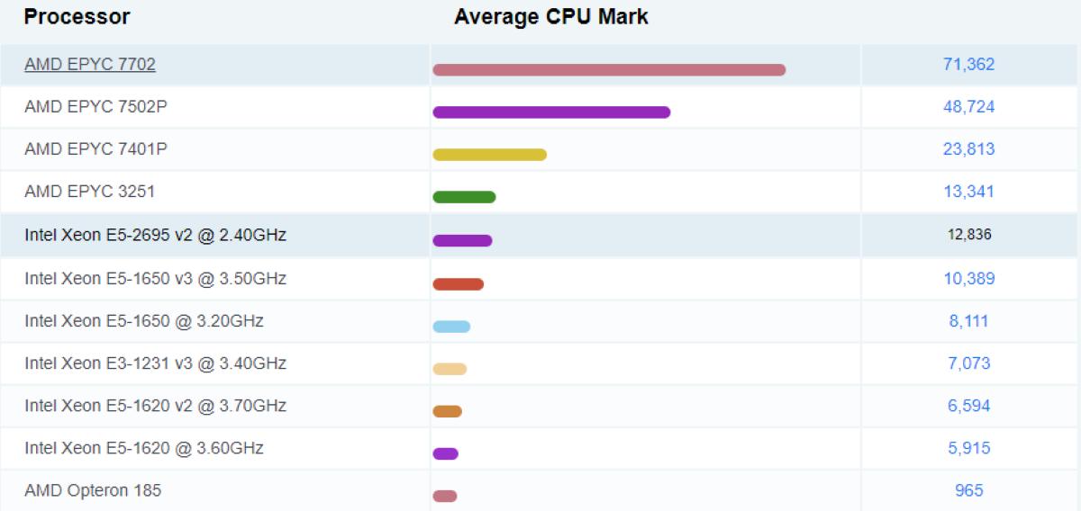 Hiệu năng so sánh với 10 CPU máy chủ phổ biến CPU Intel Xeon E5-2695 v2