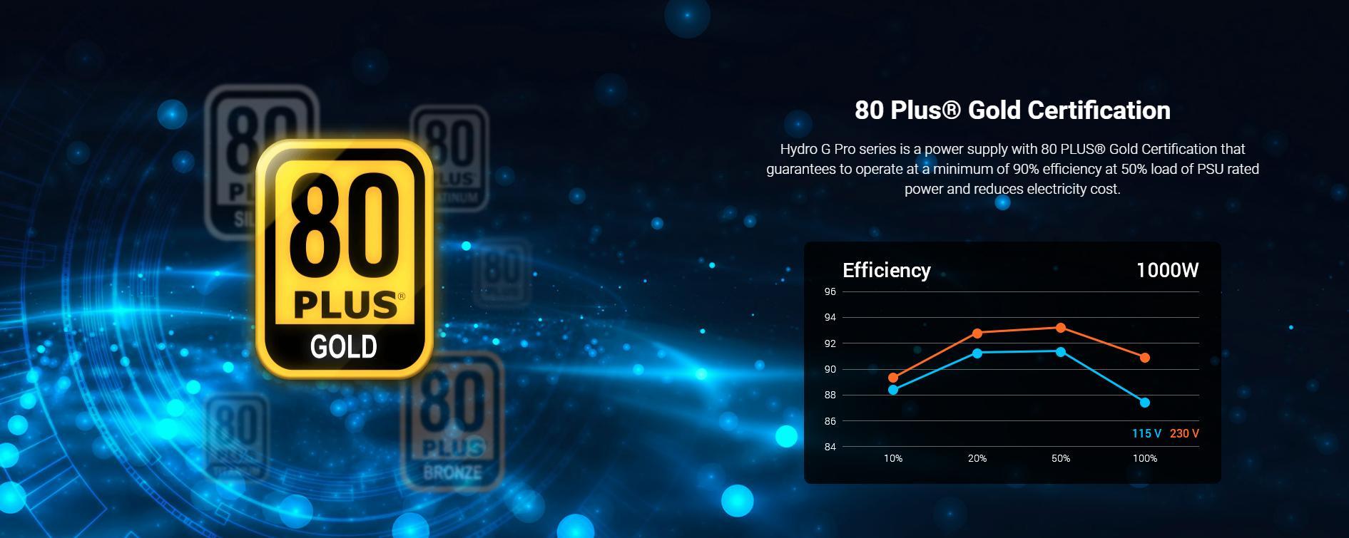 FSP Power Supply HYDRO G PRO Series Model HG2-1000 - Active PFC - 80 Plus Gold - Full Modular giới thiệu 3