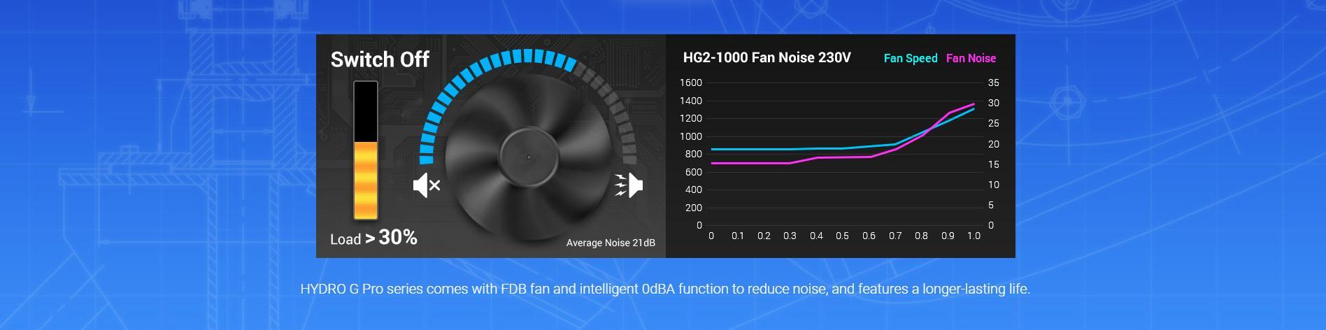 FSP Power Supply HYDRO G PRO Series Model HG2-850 - Active PFC - 80 Plus Gold - Full Modular giới thiệu 5