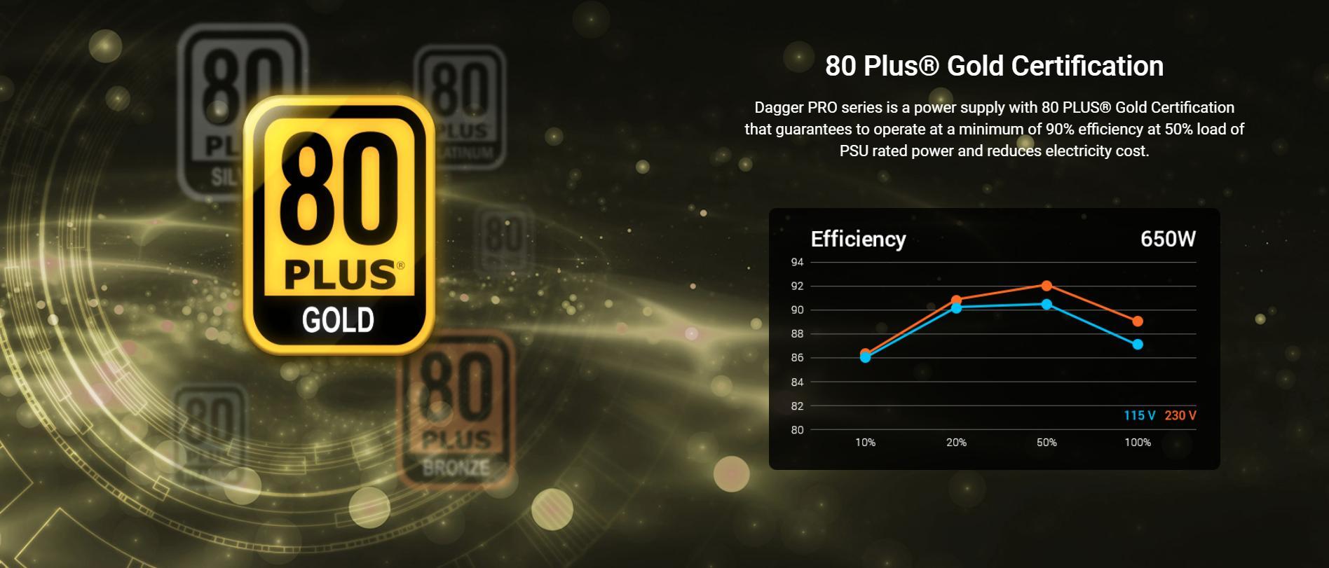 FSP Power Supply DAGGER PRO Series Model SDA2-650 - Active PFC (80 Plus Gold/Full Modular/Màu Đen/SFX) giới thiệu 4