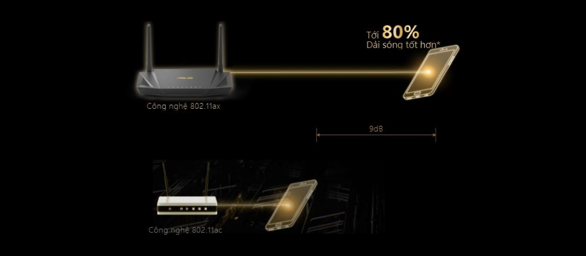 Router wifi ASUS RT-AX56U - AX1800 2 băng tần, Wifi 6 (802.11ax), AiMesh 360 WIFI Mesh, AiProtection, USB 3.1 4