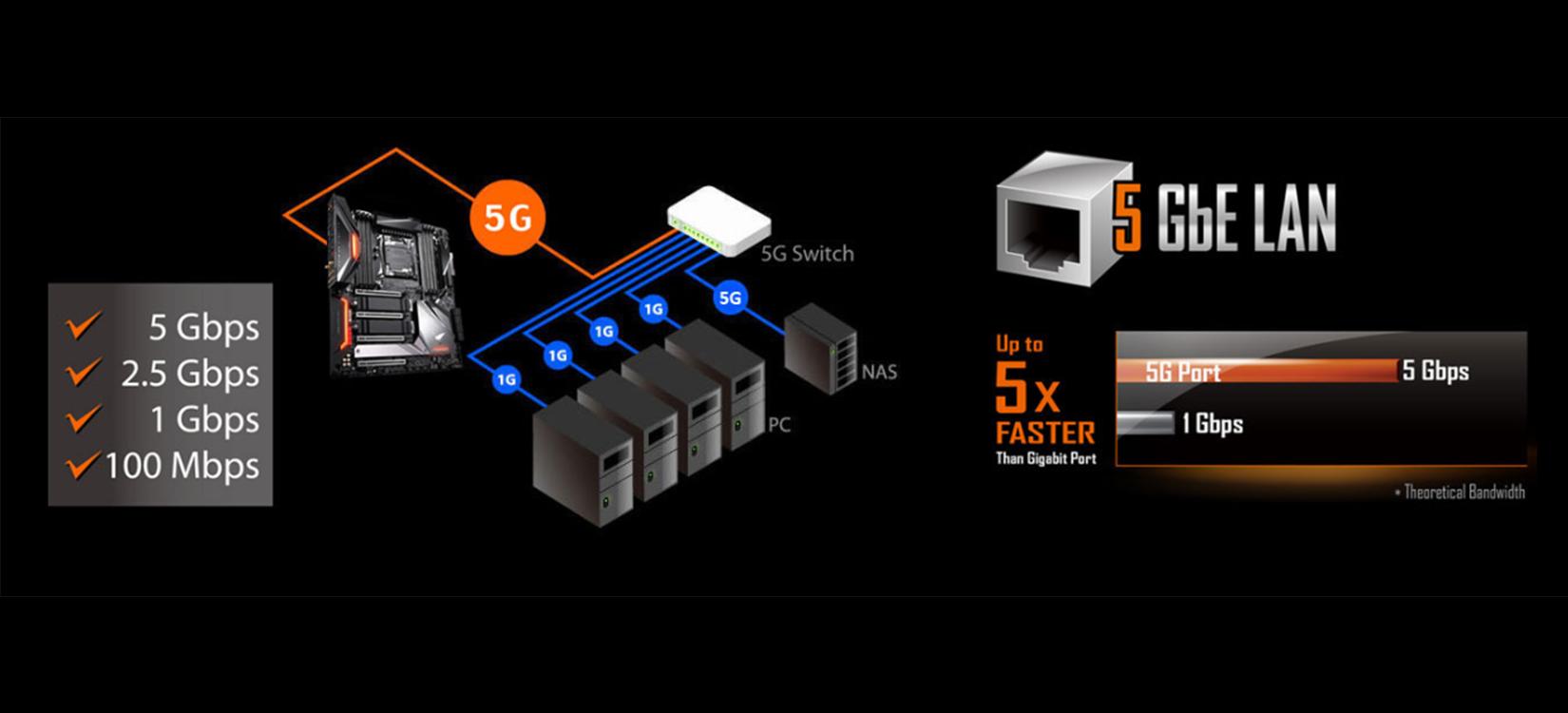 Ket Noi Mainboard Gigabyte X299X AORUS MASTER