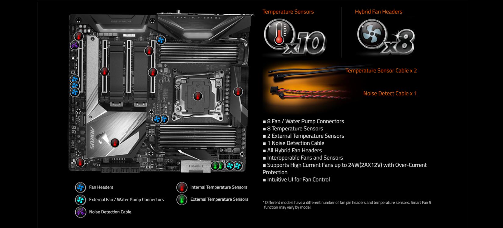 Tan Nhiet Mainboard Gigabyte X299X AORUS MASTER