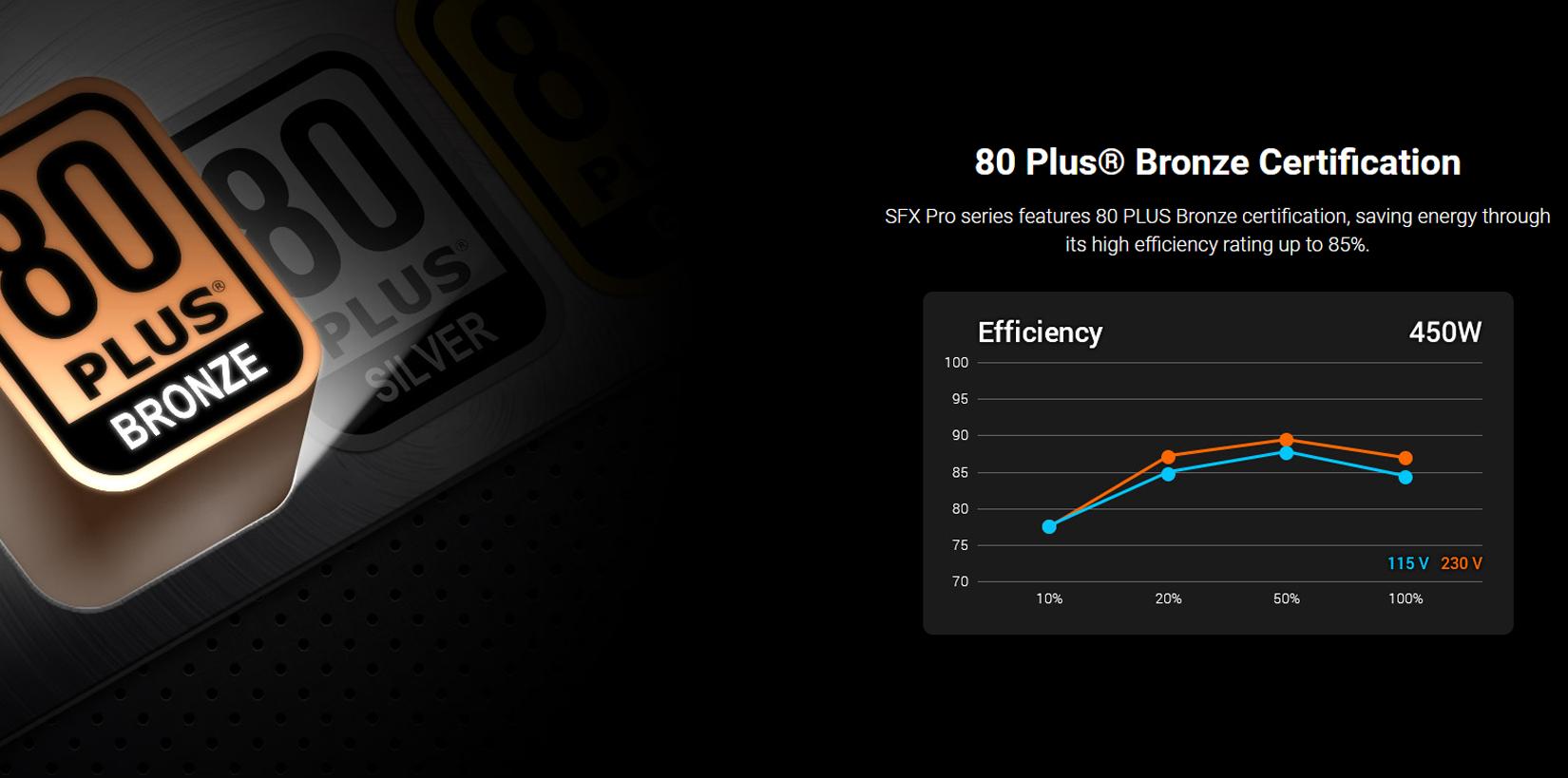 FSP Power Supply SFX PRO Series Model FSP450-50SAC Active PFC - 80 Plus Bronze - SFX giới thiệu 3