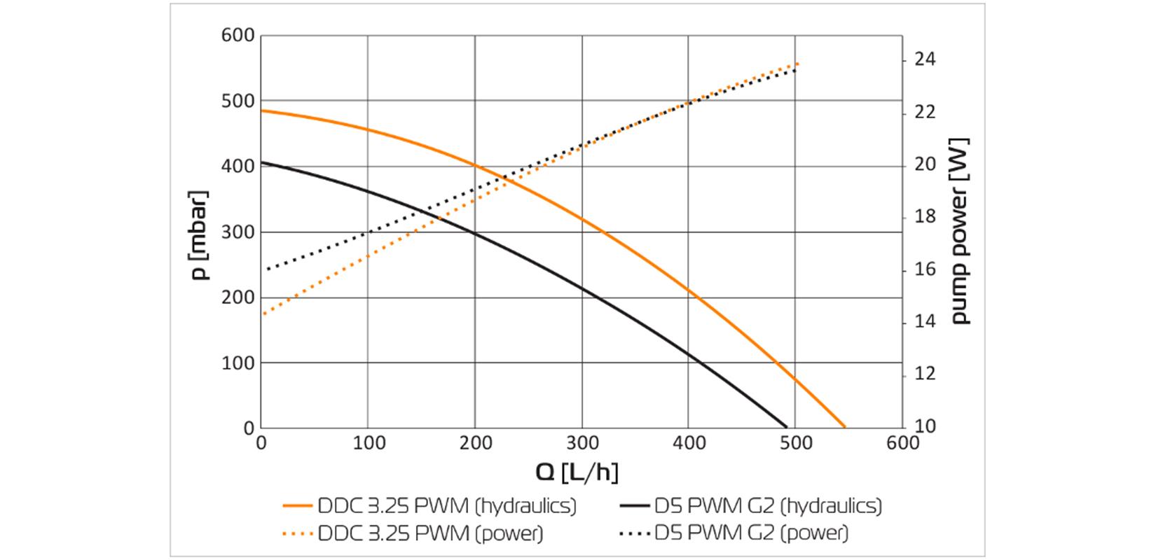 EK-Quantum Inertia D5 PWM D-RGB - Acetal
