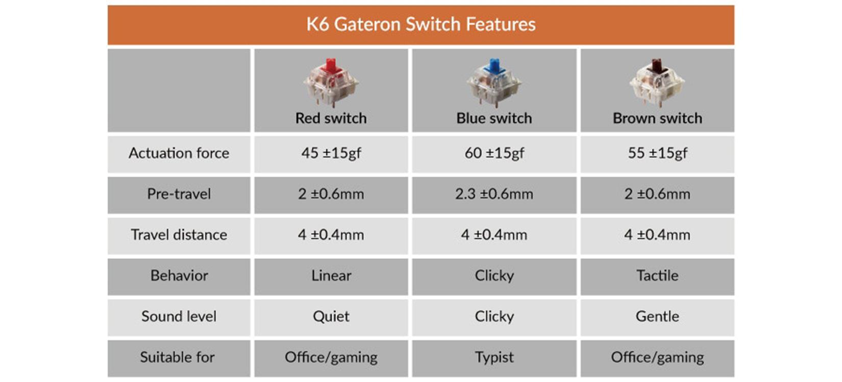 Switch của Bàn phím cơ Keychron K6 O2 (Gateron Blue switch/nhựa/đơn led)