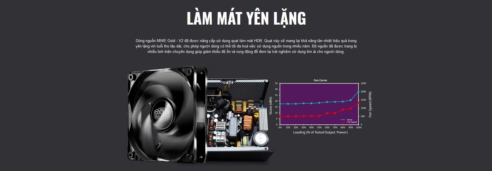 Nguồn máy tính Cooler Master MWE GOLD 750 - V2 750W ( 80 Plus Gold/Màu Đen/Full Modular) giới thiệu 5