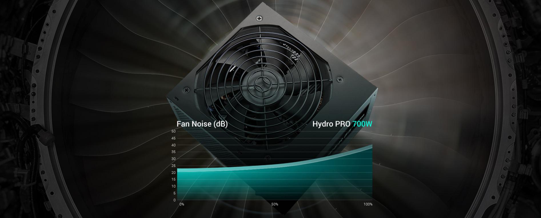 Nguồn FSP HYDRO PRO Series HP2-700  PPA7004304 (80 Plus Bronze/Màu Đen) giới thiệu 3