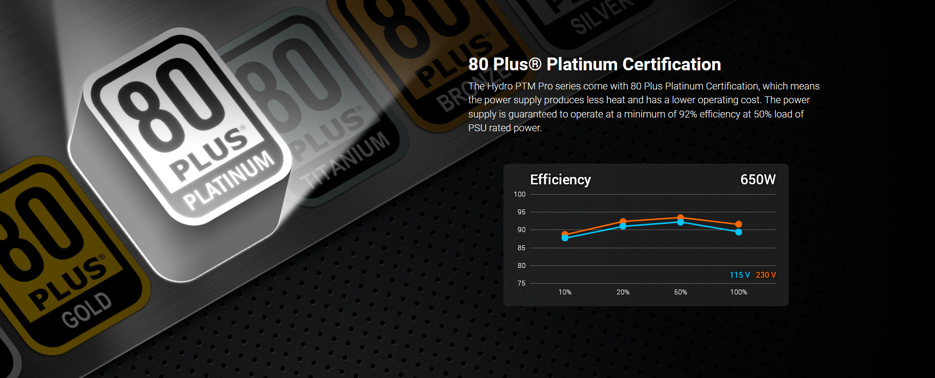 Nguồn FSP Power Supply HYDRO PTM PRO HPT2-650M  Active PFC (80 Plus Platinum/Full Modular /Màu Đen) giới thiệu 5