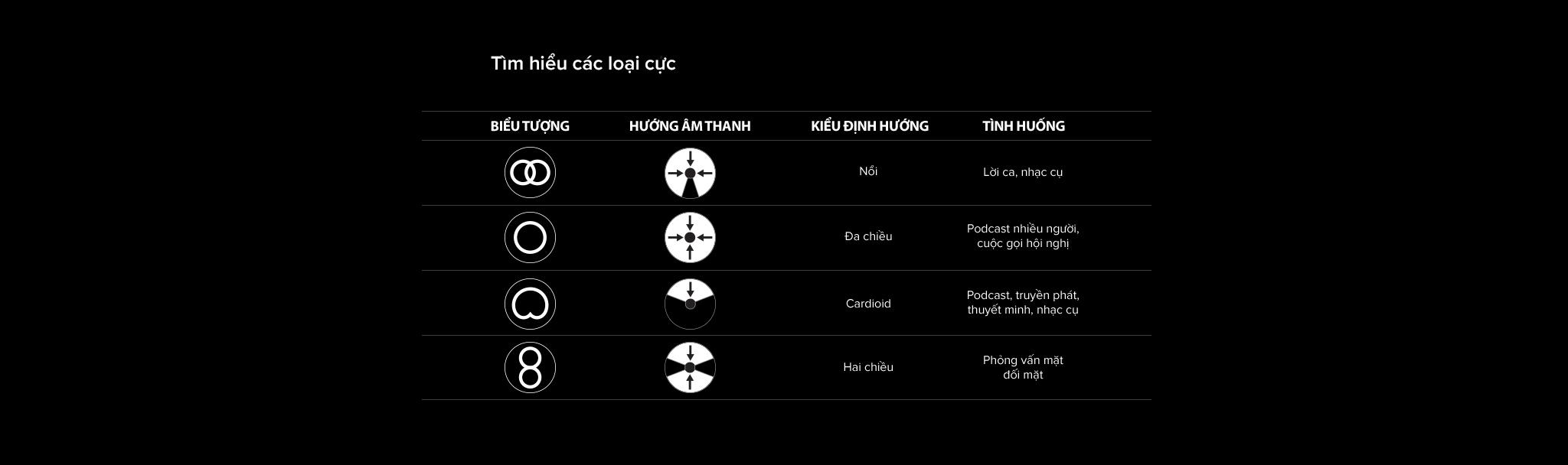 Các loại cực của Microphone Kingston HyperX QuadCast S RGB - HMIQ1S-XX-RG/G