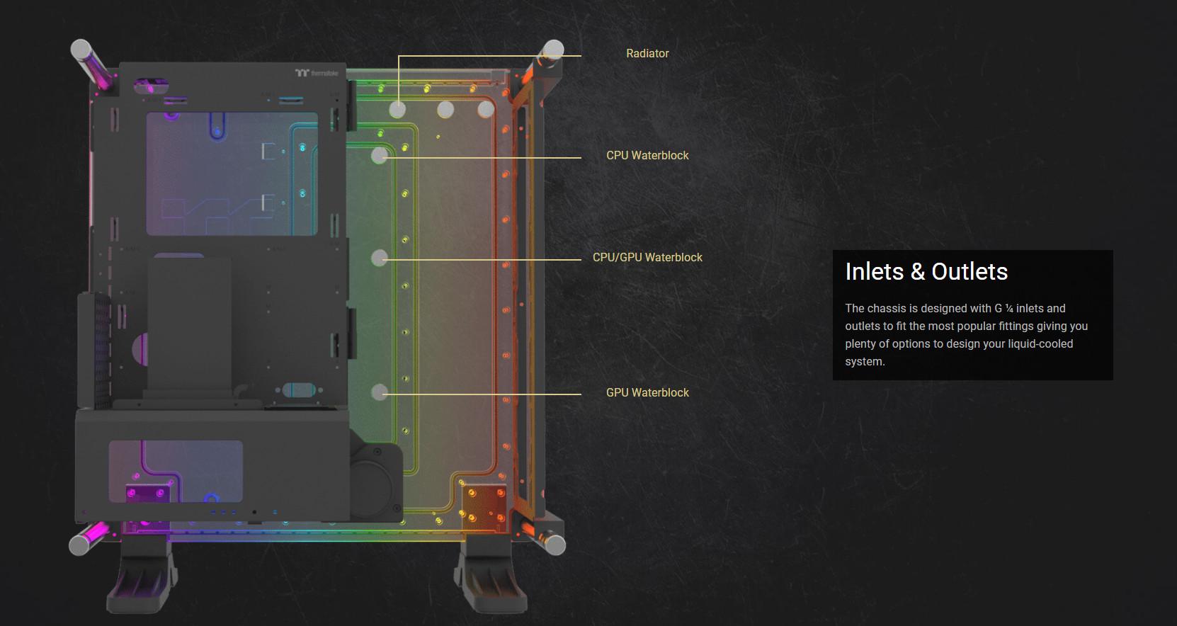 Các vị trí nước vào, ra trên tấm nước của Vỏ Case Thermaltake DistroCase 350P Mid Tower Chassis