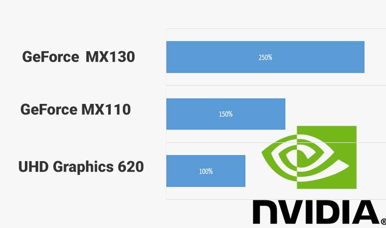 Card đồ họa rời NVIDIA GeForce MX110 và MX130 chơi được những game gì và loại nào mạnh hơn?