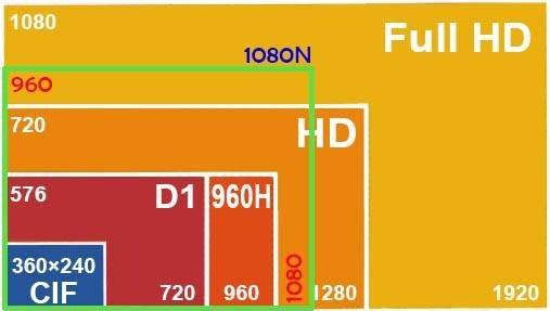 """Tiêu chuẩn độ phân giải 1080N là gì trên các đầu ghi hình camera quan sát. """""""
